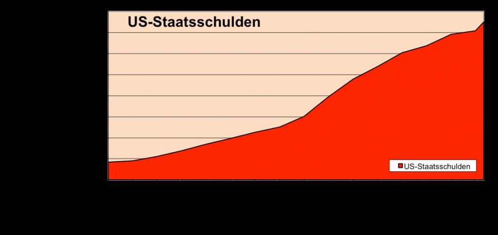 Staatsschulden USA 19 Billionen per Januar 2016